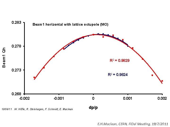 Beam 1 Qh 0. 283 Beam 1 horizontal with lattice octupole (MO) 0. 278