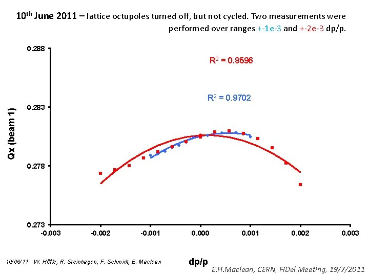 10 th June 2011 – lattice octupoles turned off, but not cycled. Two measurements
