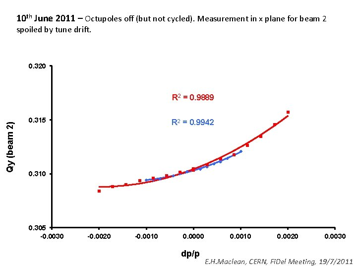 10 th June 2011 – Octupoles off (but not cycled). Measurement in x plane
