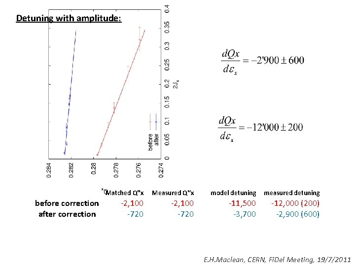Detuning with amplitude: before correction after correction Matched Q''x Measured Q''x model detuning measured