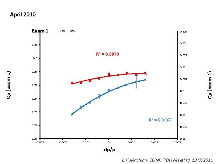April 2010 Beam 1 0. 32 QH QV 0. 325 0. 32 0. 31