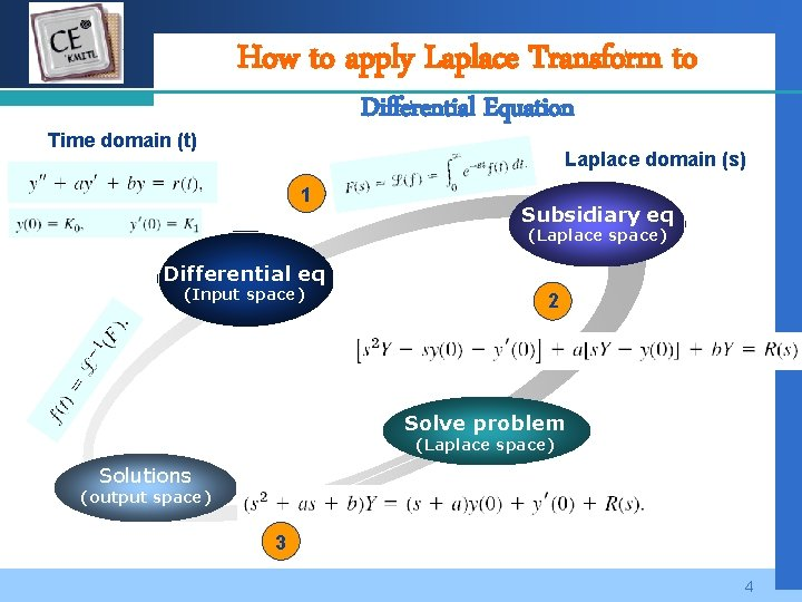 Company How to apply Laplace Transform to LOGO Differential Equation Time domain (t) Laplace
