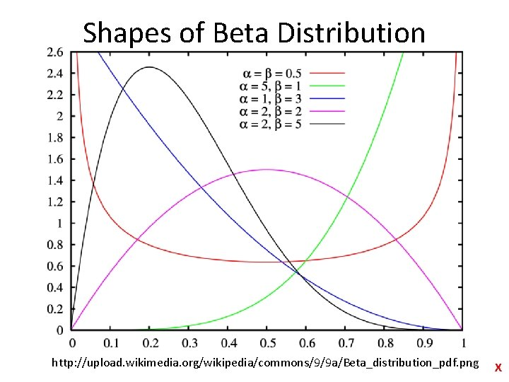 Shapes of Beta Distribution http: //upload. wikimedia. org/wikipedia/commons/9/9 a/Beta_distribution_pdf. png 16 X