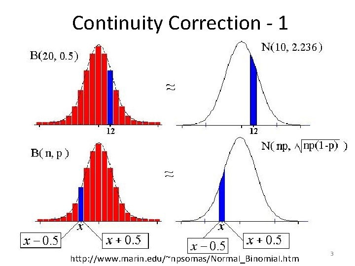 Continuity Correction - 1 http: //www. marin. edu/~npsomas/Normal_Binomial. htm 3