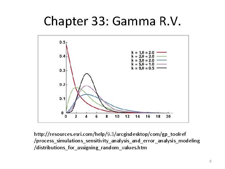 Chapter 33: Gamma R. V. http: //resources. esri. com/help/9. 3/arcgisdesktop/com/gp_toolref /process_simulations_sensitivity_analysis_and_error_analysis_modeling /distributions_for_assigning_random_values. htm 8