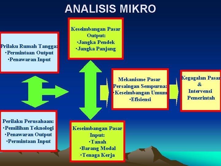 ANALISIS MIKRO Prilaku Rumah Tangga: • Permintaan Output • Penawaran Input Keseimbangan Pasar Output: