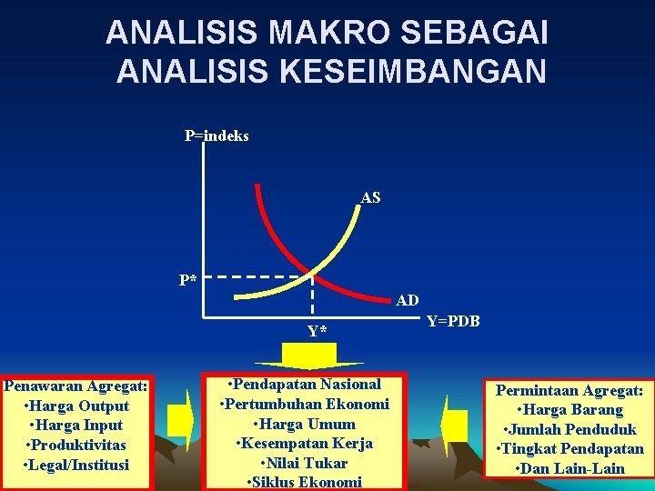 ANALISIS MAKRO SEBAGAI ANALISIS KESEIMBANGAN P=indeks AS P* AD Y* Penawaran Agregat: • Harga