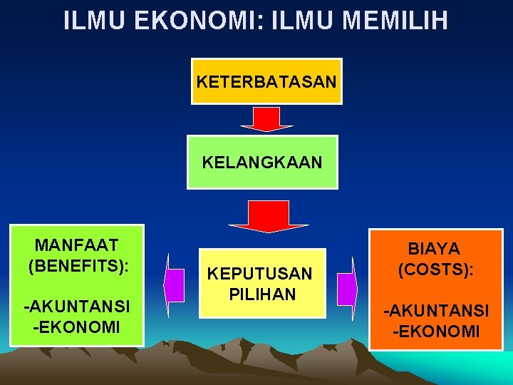 ILMU EKONOMI: ILMU MEMILIH KETERBATASAN KELANGKAAN MANFAAT (BENEFITS): -AKUNTANSI -EKONOMI KEPUTUSAN PILIHAN BIAYA (COSTS):