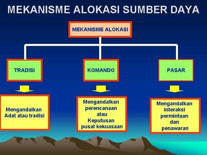 MEKANISME ALOKASI SUMBER DAYA MEKANISME ALOKASI TRADISI KOMANDO PASAR Mengandalkan Adat atau tradisi Mengandalkan