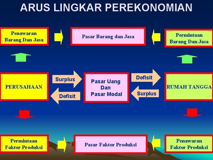 ARUS LINGKAR PEREKONOMIAN Penawaran Barang Dan Jasa Surplus PERUSAHAAN Defisit Permintaan Faktor Produksi Permintaan