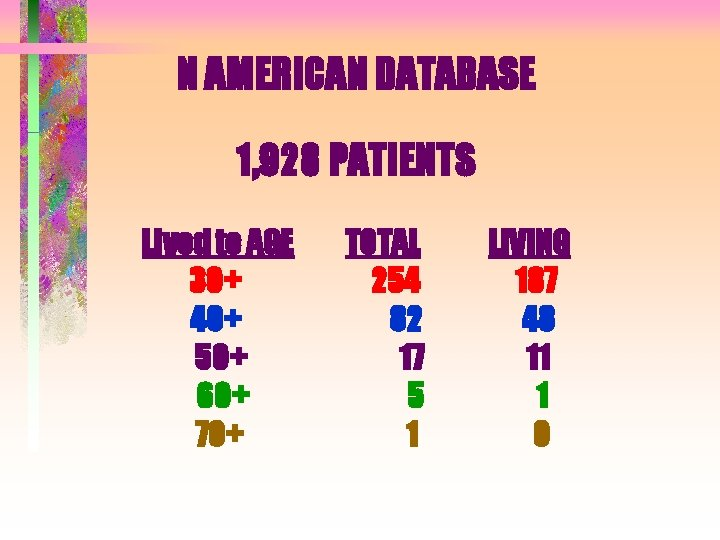 N AMERICAN DATABASE 1, 928 PATIENTS Lived to AGE 30+ 40+ 50+ 60+ 70+
