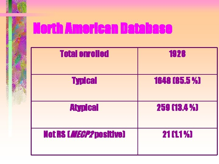 North American Database Total enrolled 1928 Typical 1648 (85. 5 %) Atypical 259 (13.