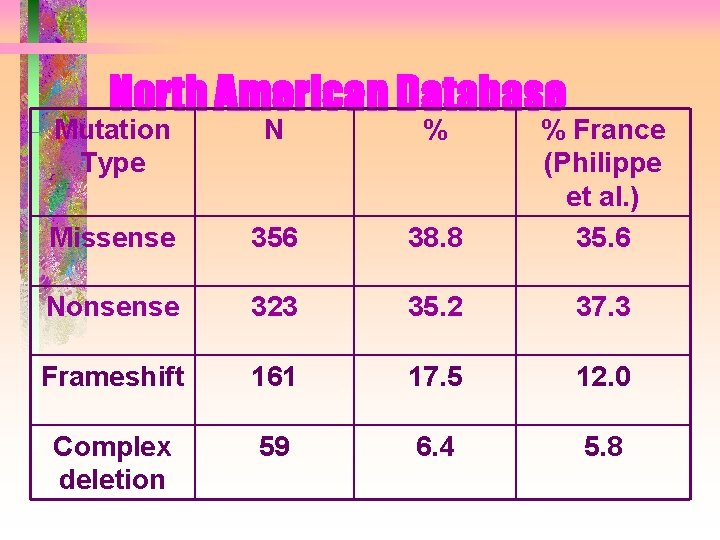 North American Database Mutation Type N % Missense 356 38. 8 % France (Philippe