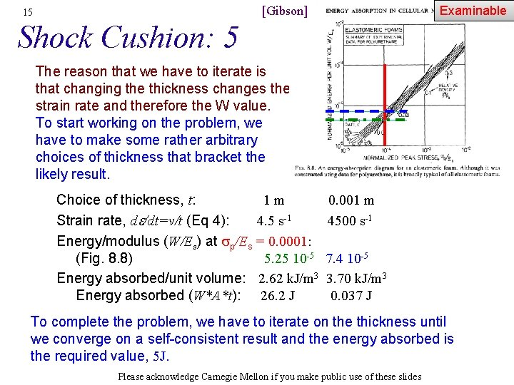Examinable [Gibson] 15 Shock Cushion: 5 The reason that we have to iterate is