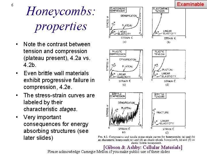 6 Examinable Honeycombs: properties • Note the contrast between tension and compression (plateau present),