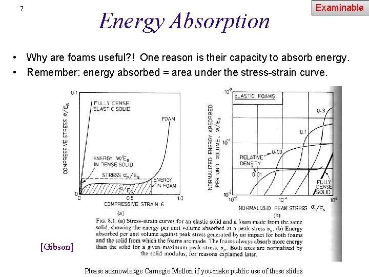 7 Energy Absorption Examinable • Why are foams useful? ! One reason is their