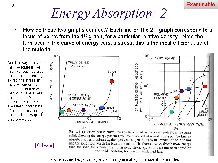 8 Energy Absorption: 2 • Examinable How do these two graphs connect? Each line