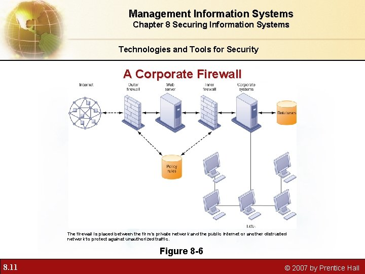Management Information Systems Chapter 8 Securing Information Systems Technologies and Tools for Security A