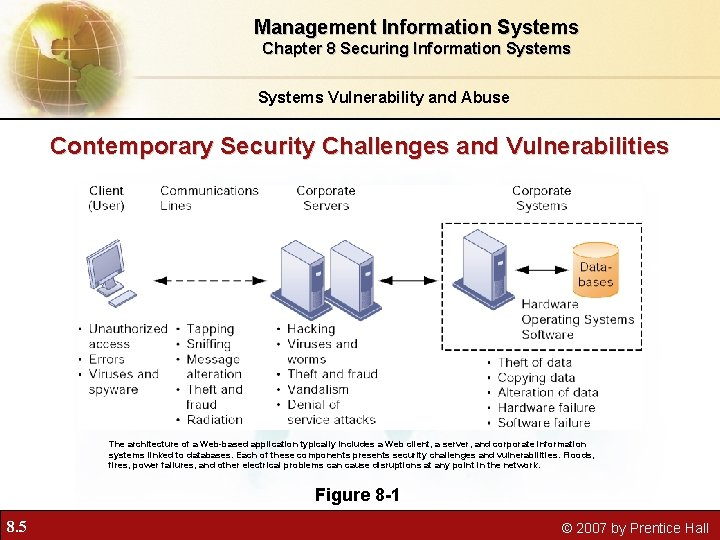 Management Information Systems Chapter 8 Securing Information Systems Vulnerability and Abuse Contemporary Security Challenges