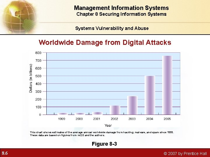 Management Information Systems Chapter 8 Securing Information Systems Vulnerability and Abuse Worldwide Damage from