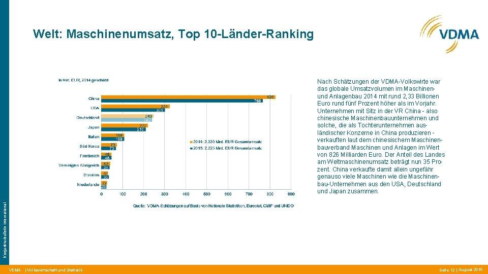 Welt: Maschinenumsatz, Top 10 -Länder-Ranking Konjunkturbulletin international Nach Schätzungen der VDMA-Volkswirte war das globale