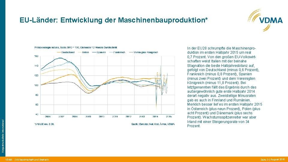 EU-Länder: Entwicklung der Maschinenbauproduktion* Konjunkturbulletin international In der EU 28 schrumpfte die Maschinenproduktion im
