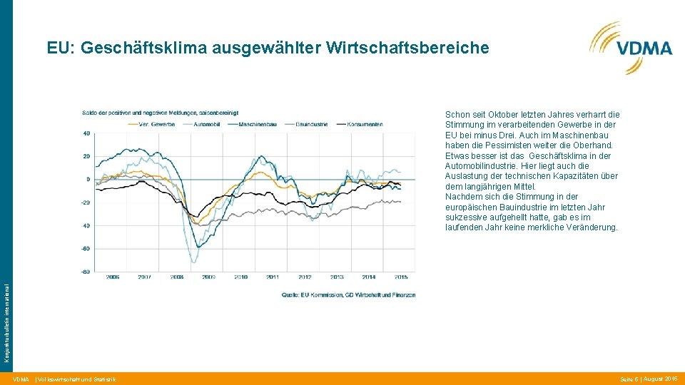 EU: Geschäftsklima ausgewählter Wirtschaftsbereiche Konjunkturbulletin international Schon seit Oktober letzten Jahres verharrt die Stimmung