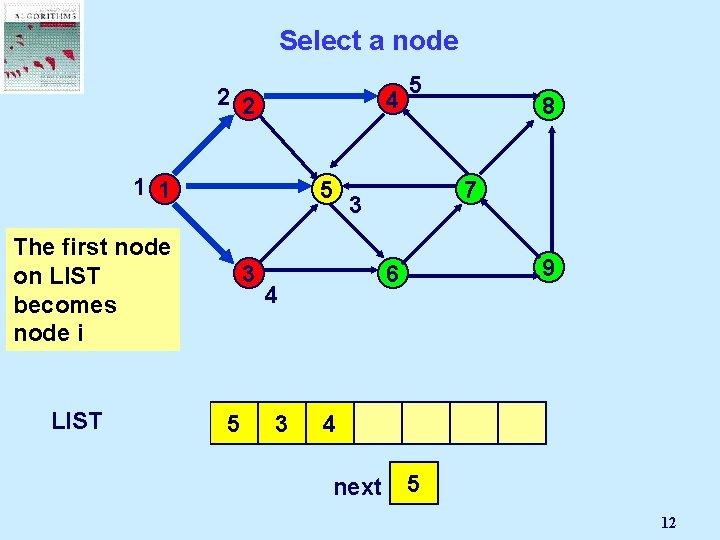 Select a node 2 2 4 1 1 5 The first node on LIST