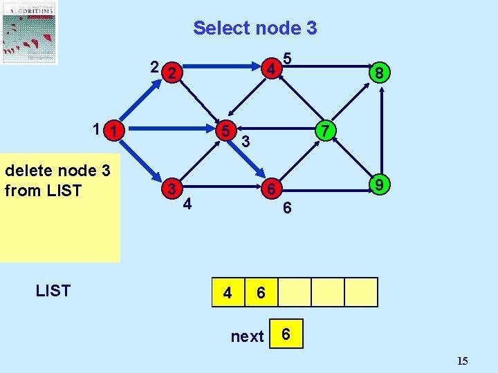 Select node 3 2 2 4 1 1 5 node is not 3 delete