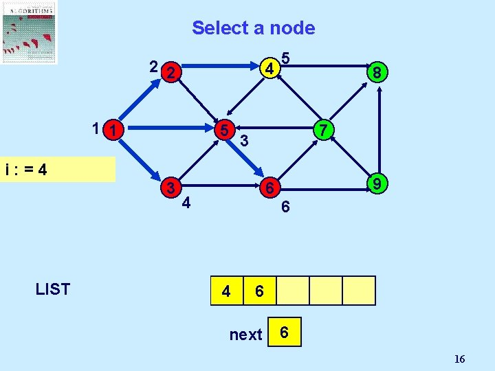 Select a node 2 2 4 1 1 5 5 7 3 i: =4