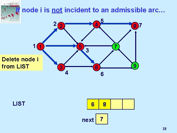 If node i is not incident to an admissible arc… 2 2 4 1