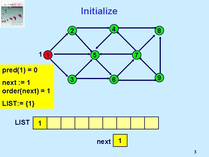 Initialize 4 2 1 1 pred(1) =all Unmark 0 nodes in N; next :