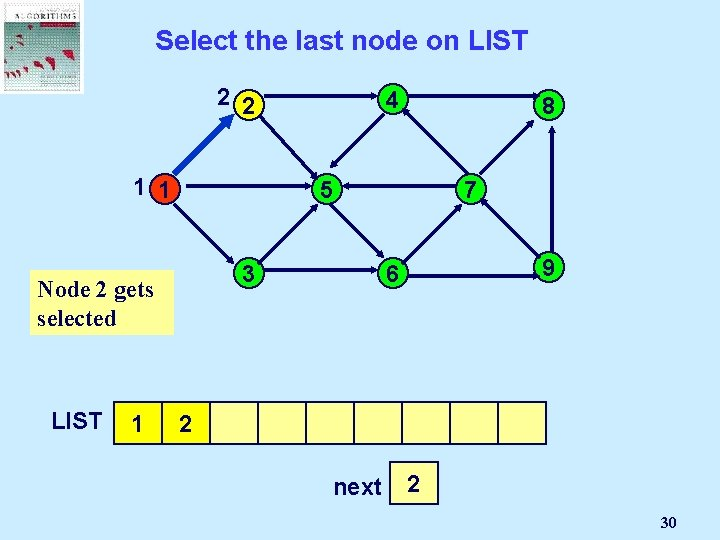 Select the last node on LIST 2 2 1 1 1 8 5 3