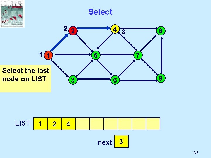 Select 2 2 1 1 5 Select the last node on LIST 1 4