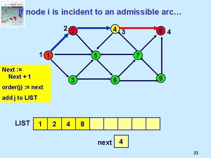 If node i is incident to an admissible arc… 2 2 4 3 1