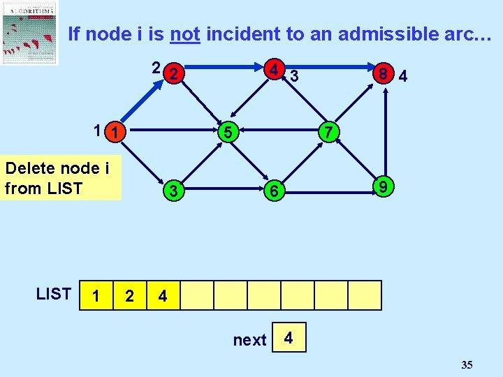 If node i is not incident to an admissible arc… 2 2 4 3