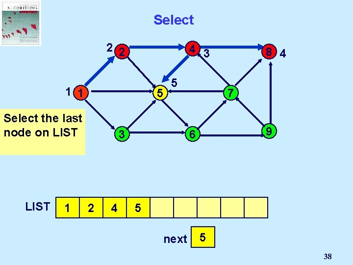 Select 2 2 4 3 1 1 5 Select the last node on LIST