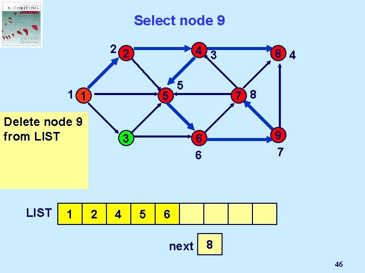 Select node 9 2 2 4 3 1 1 5 Delete But node 9
