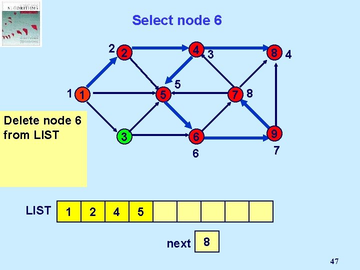 Select node 6 2 2 4 3 1 1 5 Delete But node 6