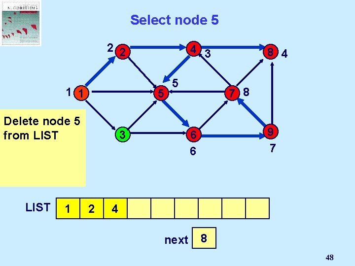 Select node 5 2 2 4 3 1 1 5 But node 5 is
