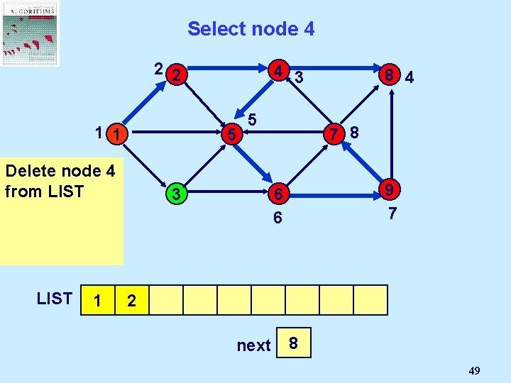 Select node 4 2 2 4 3 1 1 5 Delete But node 4