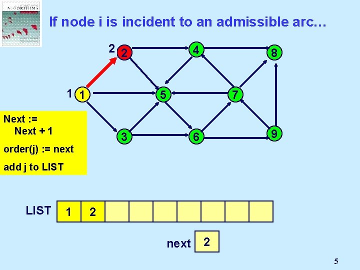 If node i is incident to an admissible arc… 2 2 1 1 4