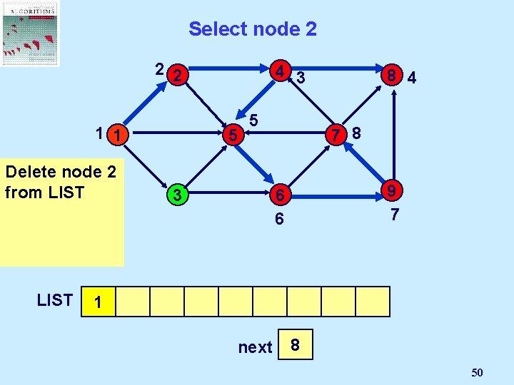 Select node 2 2 2 4 3 1 1 5 Delete But node 2