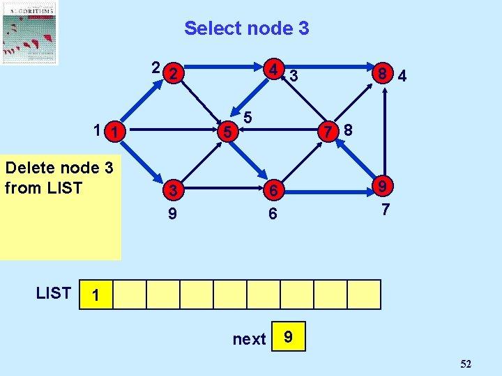 Select node 3 2 2 4 3 1 1 5 Delete But node 3