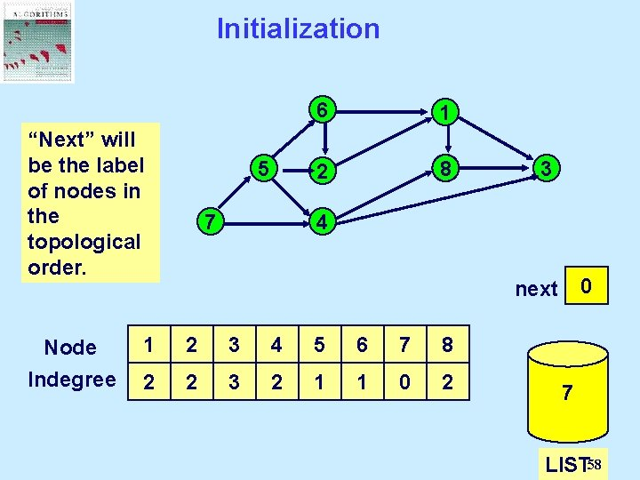 """Initialization """"Next"""" Determine LIST is will thethe set be of indegree nodes label with"""