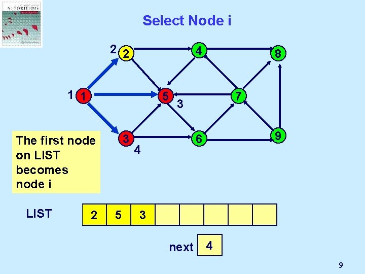 Select Node i 2 2 4 1 1 5 3 The first node on