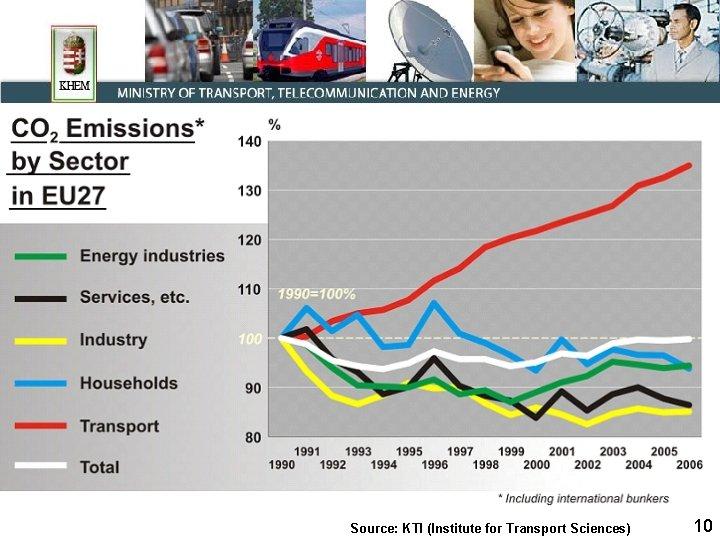 Source: KTI (Institute for Transport Sciences) 10