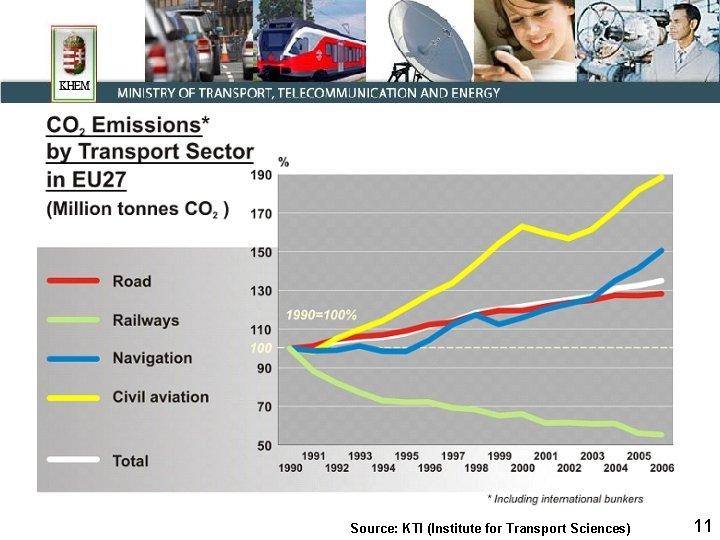 Source: KTI (Institute for Transport Sciences) 11