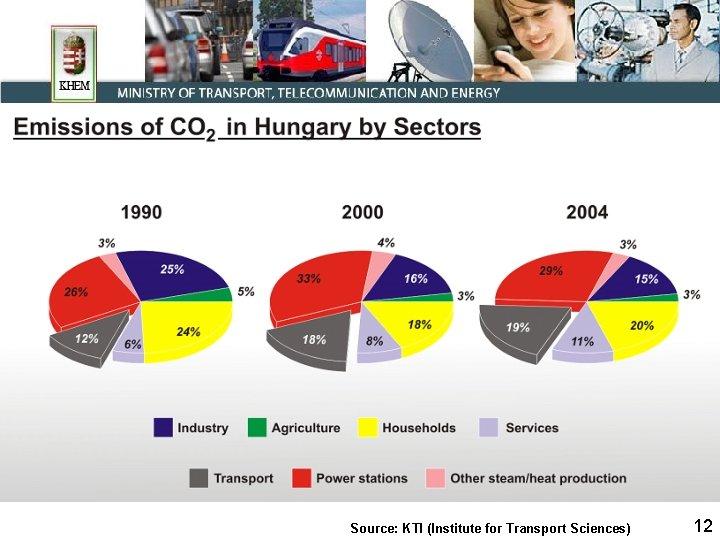 Source: KTI (Institute for Transport Sciences) 12