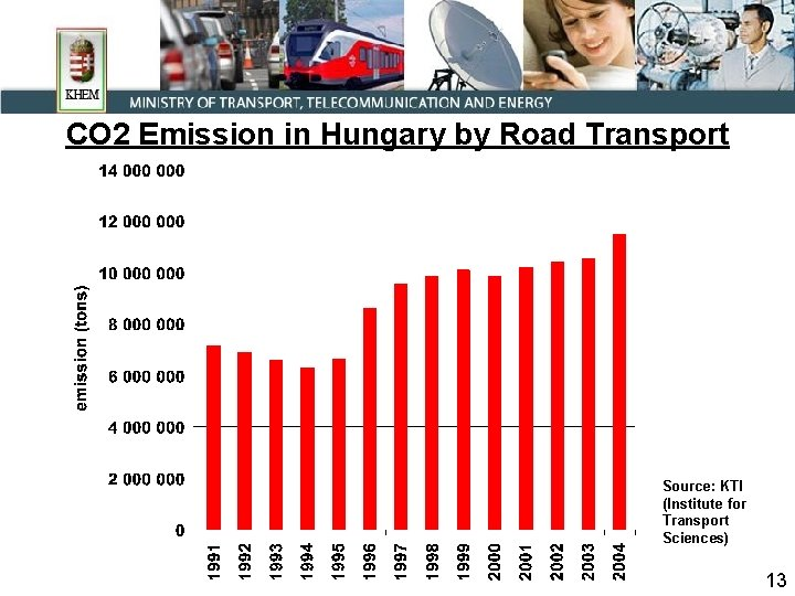 CO 2 Emission in Hungary by Road Transport Source: KTI (Institute for Transport Sciences)